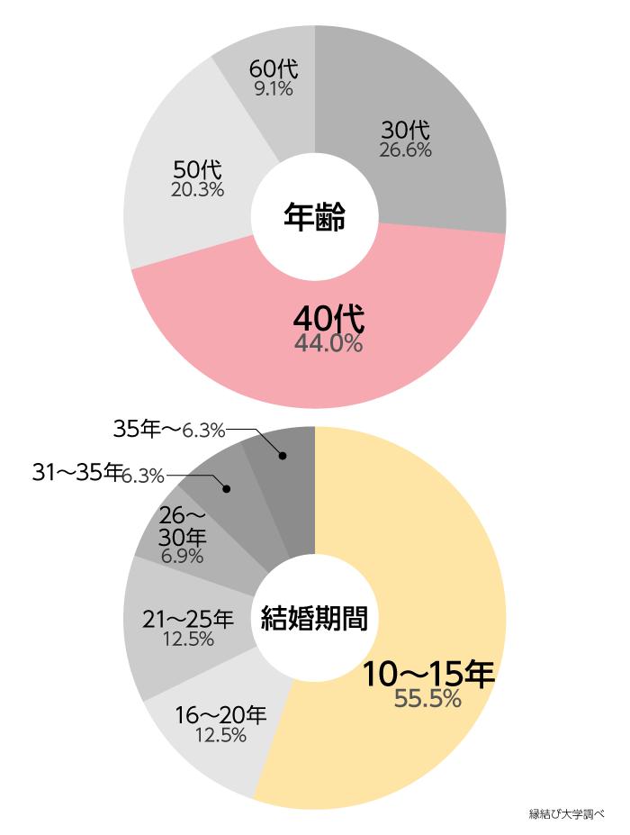 年齢分布/結婚期間分布