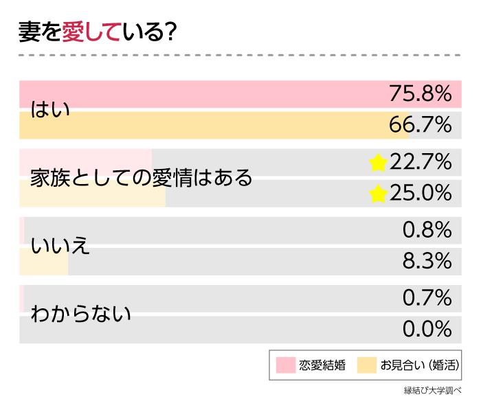 「今も妻を愛している?」の回答を「恋愛結婚orお見合い結婚」で比較したグラフ