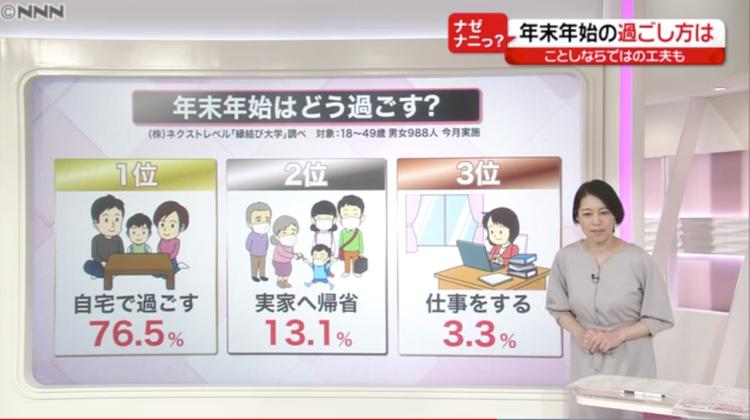 縁結び大学調べ コロナ禍で迎える年末年始の過ごし方に関する統計データ 日本テレビ「news every.」にて使用された画像