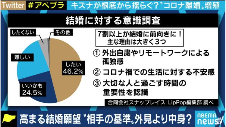 縁結び大学調べ 結婚に対する意識に関する統計データ テレビ朝日 ABEMATV「ABEMAPrime」にて使用された画像