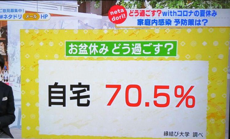 縁結び大学調べ お盆休みの過ごし方に関する統計データ NHK「首都圏情報ネタドリ!」にて使用された画像