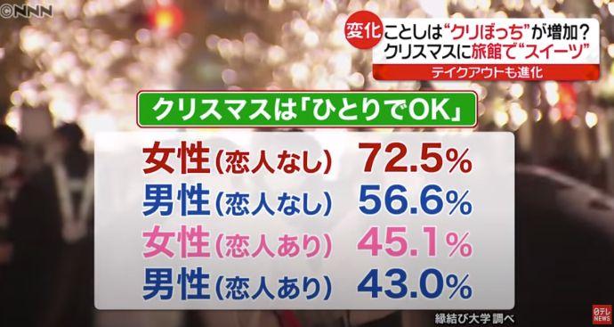 縁結び大学調べ コロナ禍の20代独身男女のクリスマスの過ごし方に関する統計データ 日本テレビ「news every.」にて使用された画像