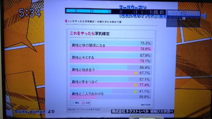 縁結び大学調べ 20代独身男女の浮気確定の意識調査に関する統計データ TOKYOMXテレビ「5時に夢中!」にて使用された画像
