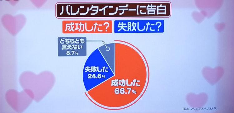 縁結び大学調べ バレンタインデーの告白成功率に関する統計データ 日本テレビ「スッキリ」にて使用された画像