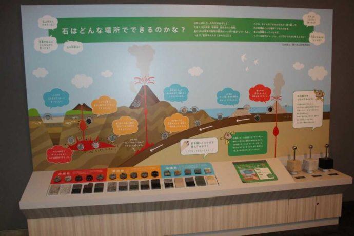 「日本最古の石博物館」の展示の写真