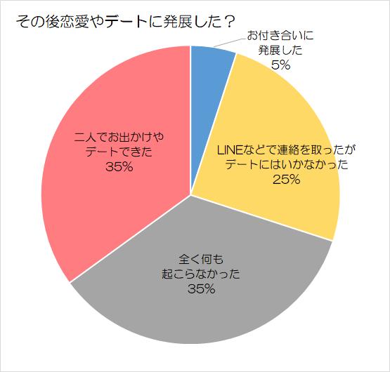 合コン後の発展グラフ