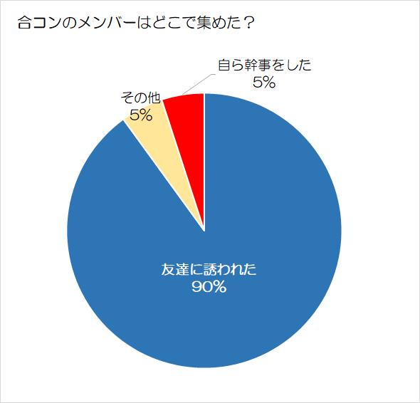 合コンメンバーの割合グラフ