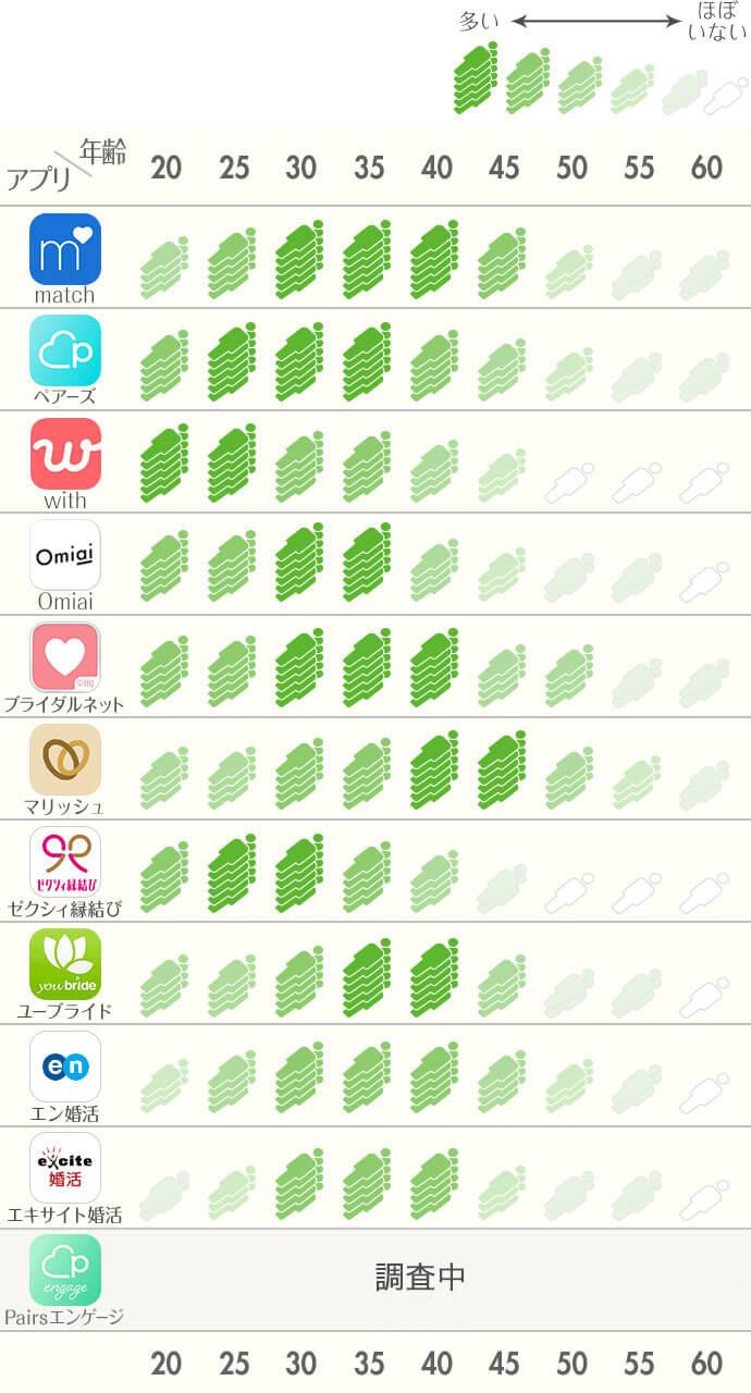 各婚活サイト・アプリユーザーの年齢層と会員数のマップ
