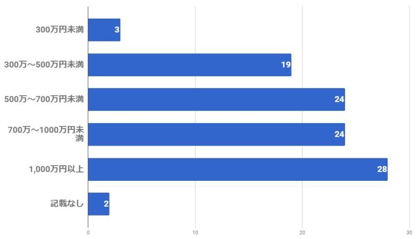 ラブサーチ男性会員の年収