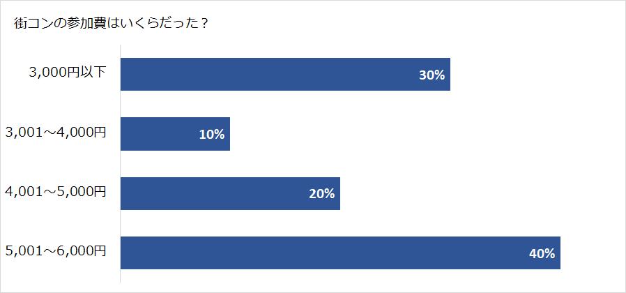 街コンに参加した費用のアンケート結果