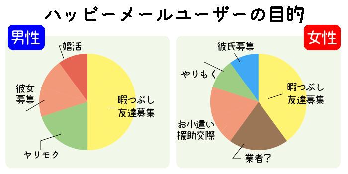 ハッピーメール男女各ユーザー毎の目的グラフ