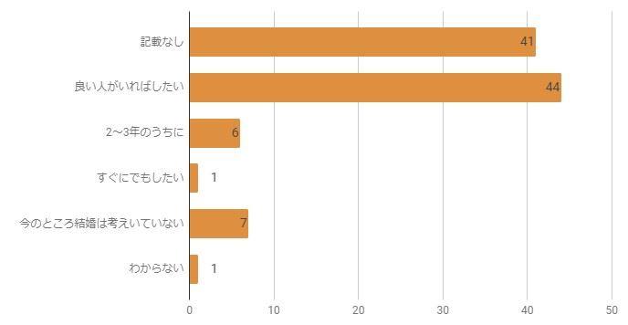 mimi男性の結婚の意思に関するグラフ
