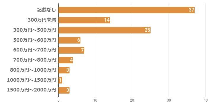 mimiの男性年収のグラフ