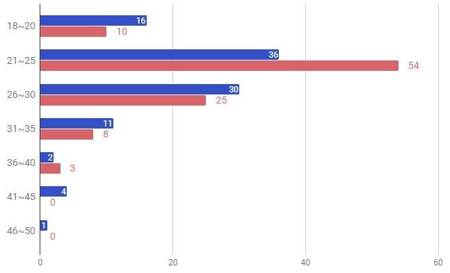 mimiのユーザー層グラフ