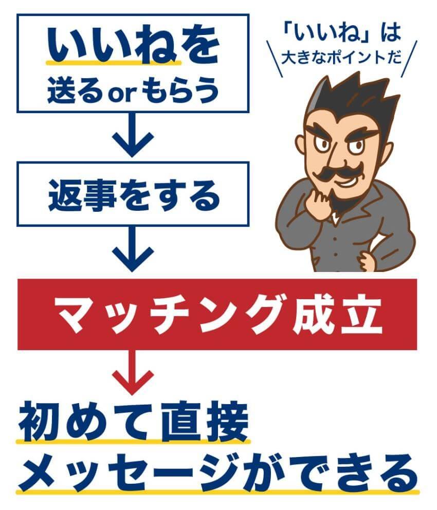 ※図解 いいねを送るor貰う→返事する→マッチング成立→メッセージ の流れの図解