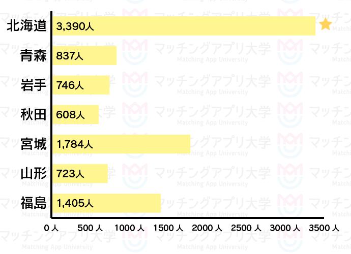 ヤフーパートナー北海道・東北人数