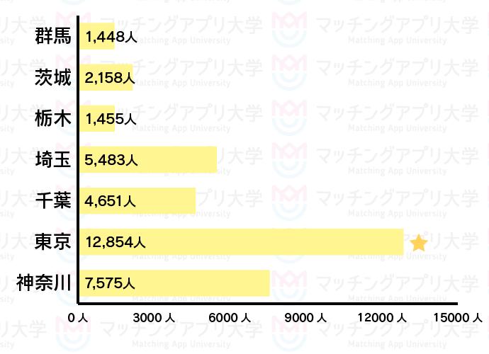 ヤフーパートナー関東人数