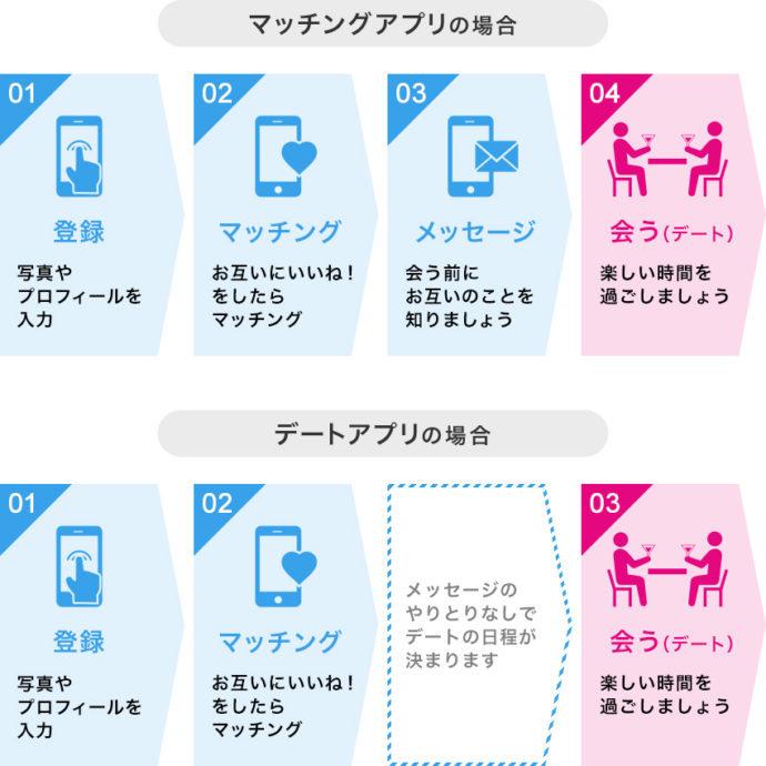 デートアプリとマッチングアプリの違いがわかる図