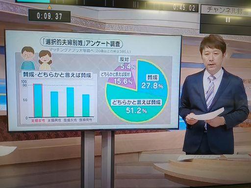 マッチングアプリ大学調べ 20代男女の選択的夫婦別姓に関する意識調査に関する統計データ テレビユー福島「Nスタふくしま」にて使用された画像