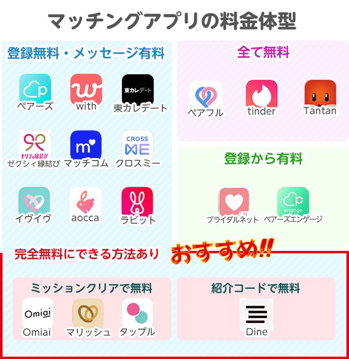 【男性版】無料で使えるおすすめマッチングアプリ