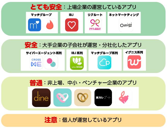 アプリの運営会社一覧と安全性を解説した表
