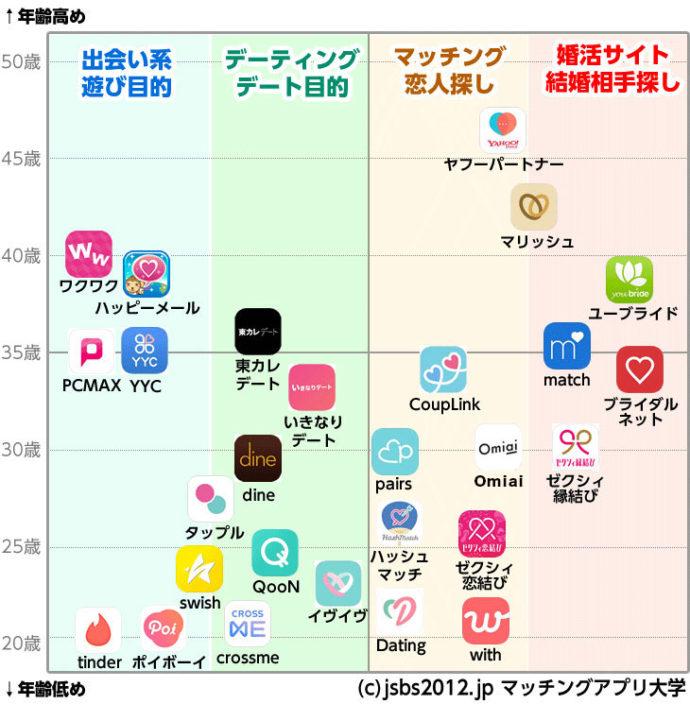 アプリ 比較 マッチング
