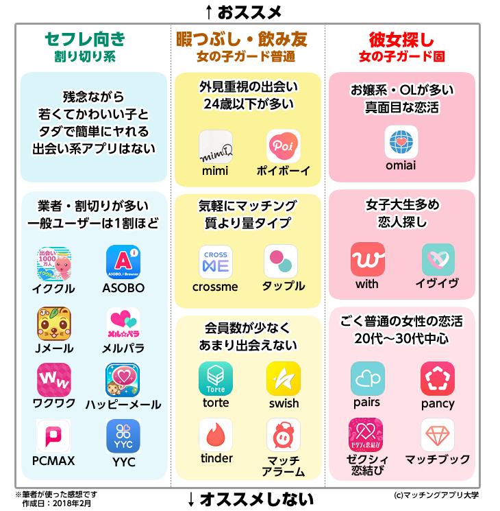 出会い系アプリ目的×女子のレベル別早見表