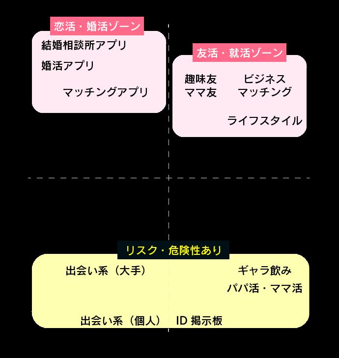 出会いアプリ・マッチングアプリの分類表
