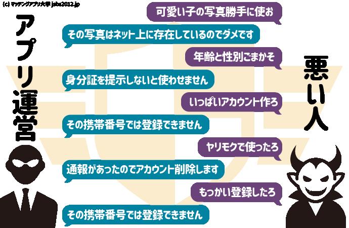 出会系 マッチングアプリ 違い