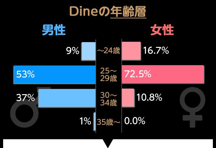 Dine(ダイン)の年齢層