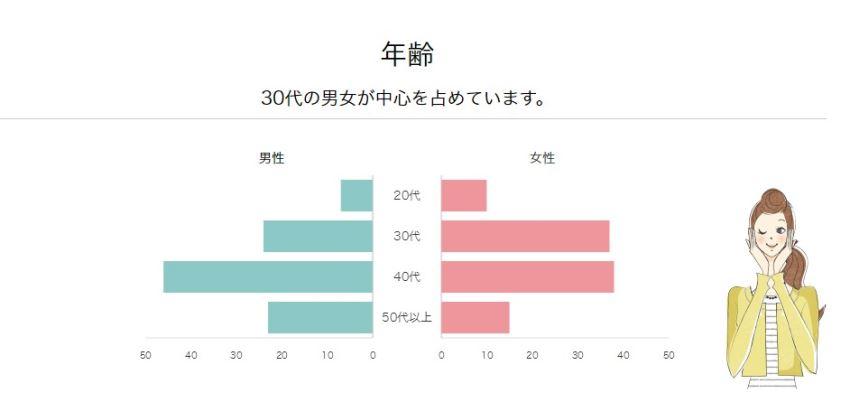エキサイト婚活に登録している男女の年齢データ