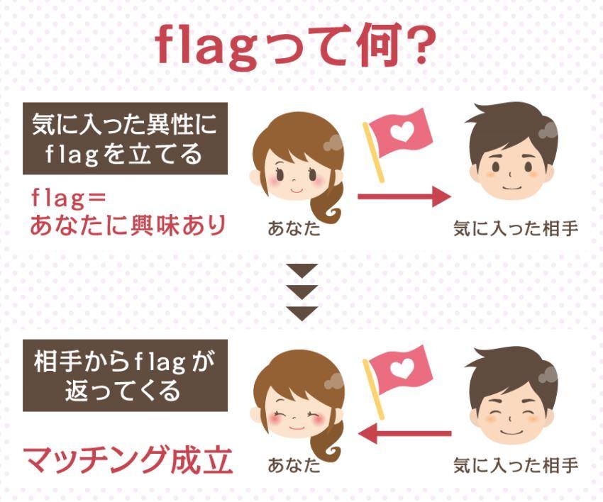 flagって何?