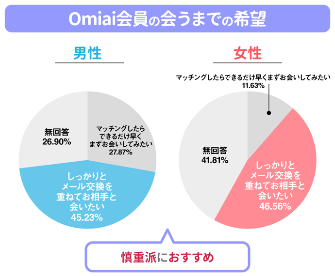 Omiai 出会いに対する真剣度