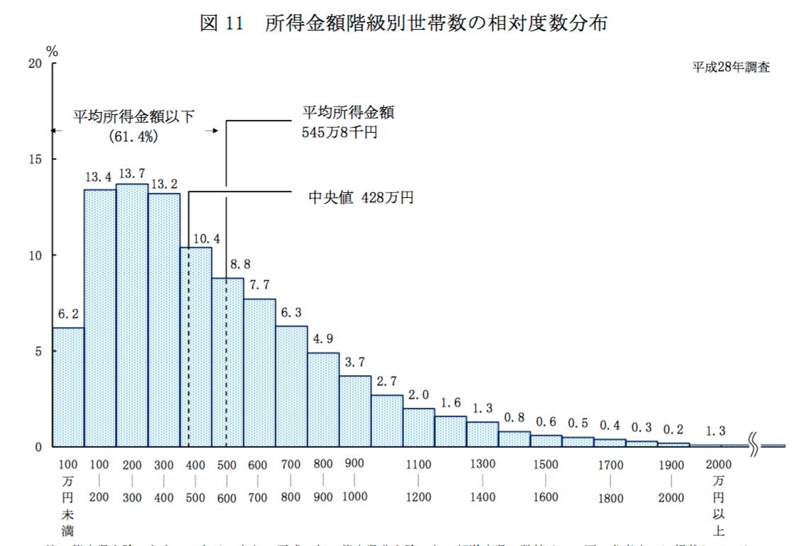平成28年国民生活基礎調査の概況