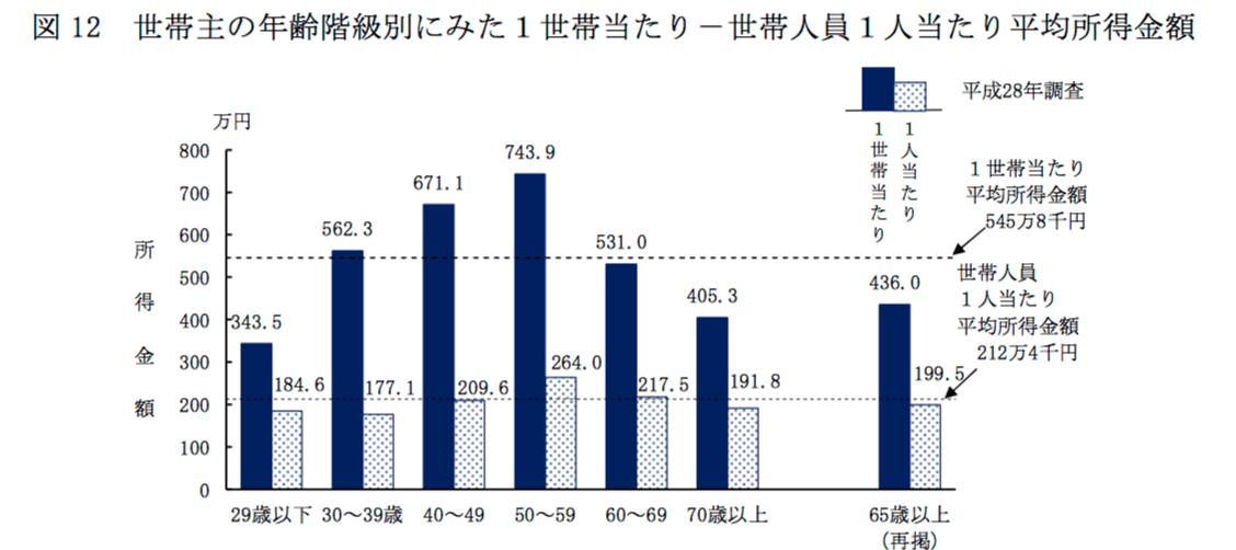 世帯主の年齢階級別にみた1世帯当たり一世帯人員1人あたり平均所得金額
