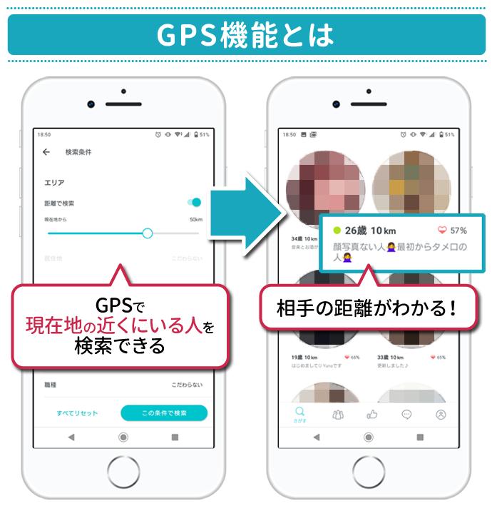 GPS機能とは