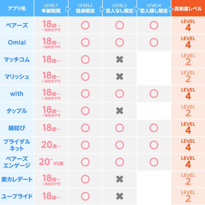 各マッチングアプリの真剣度レベル調査