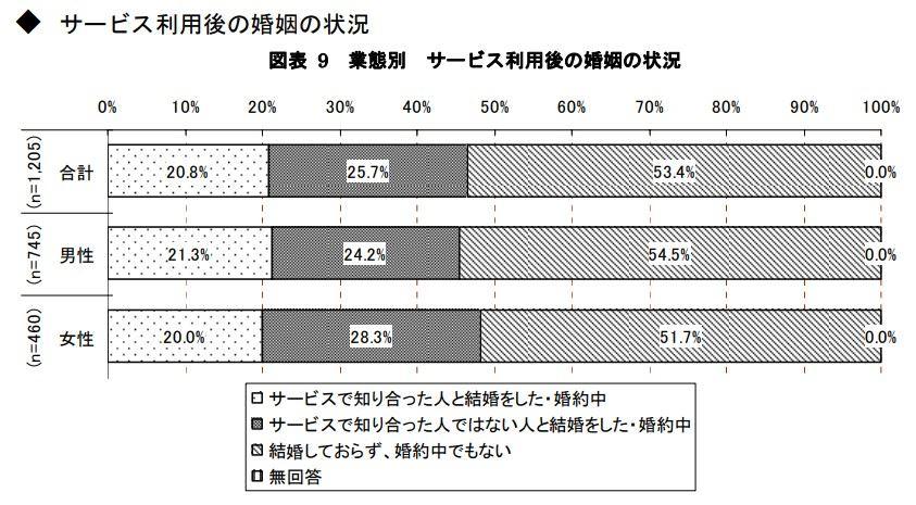 結婚相談所の結婚率