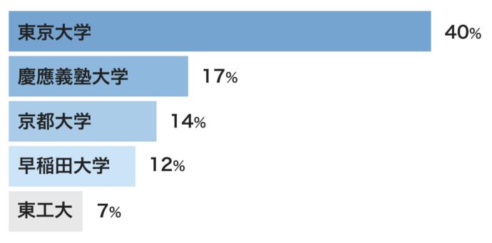 婚活サイトのブライトマッチが公表している男性会員の学歴割合