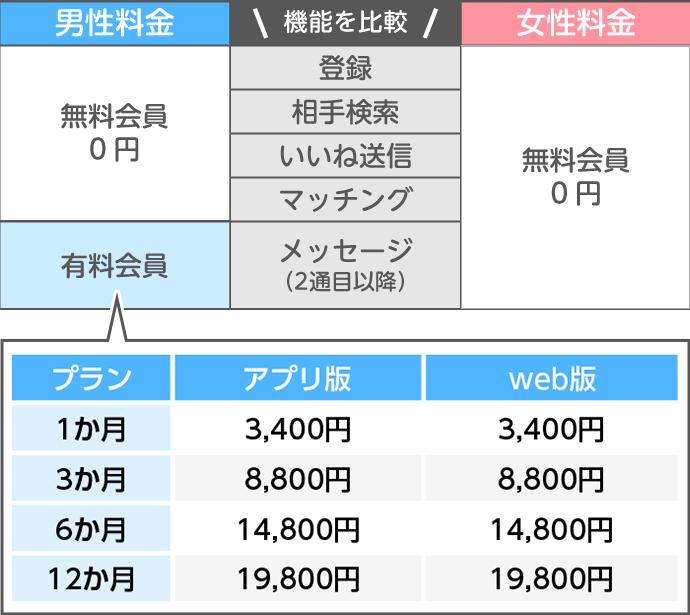 マリッシュ料金(早見表)