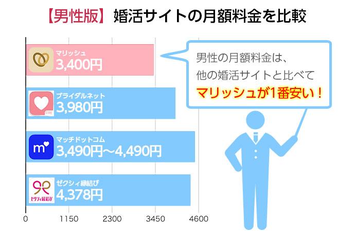 婚活サイトの月額料金を比較〜男性編〜