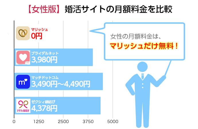 婚活サイトの月額料金を比較〜女性編〜