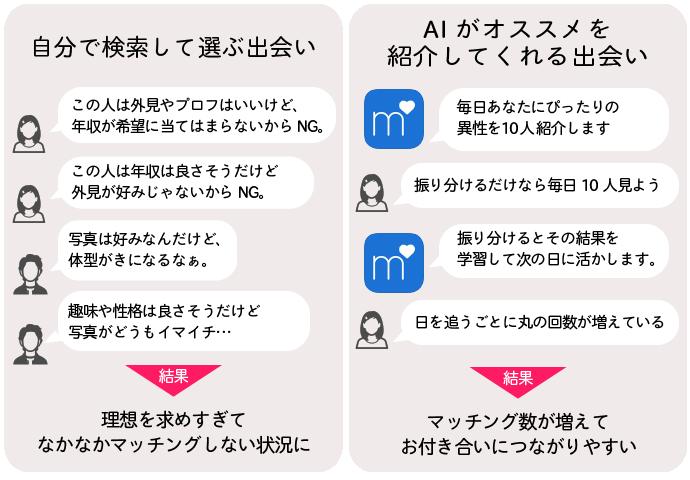 マッチドットコムデイリーマッチ・AIのイメージ図