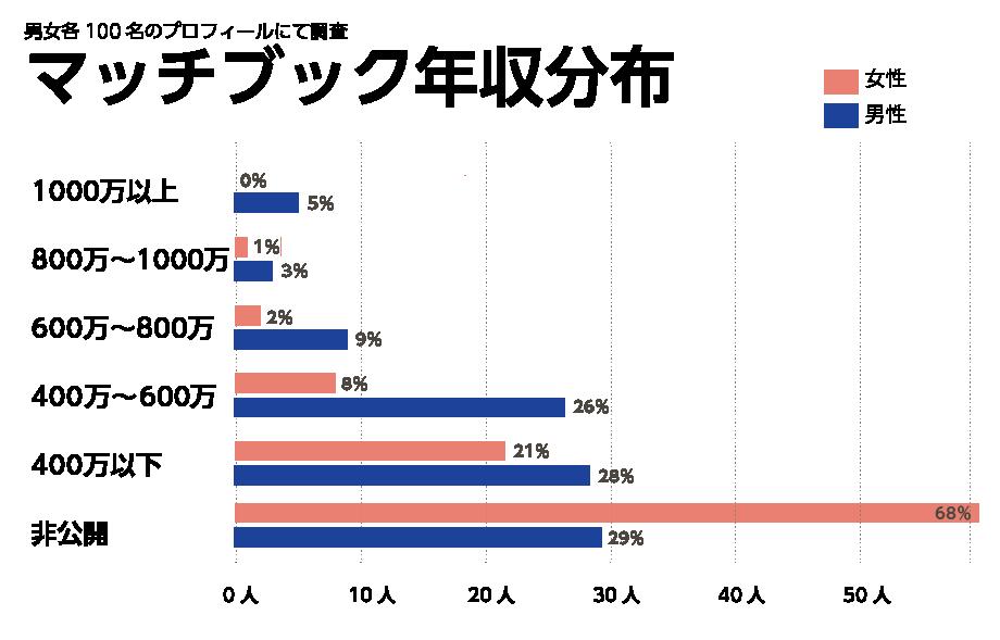 マッチブックユーザーの年収分布