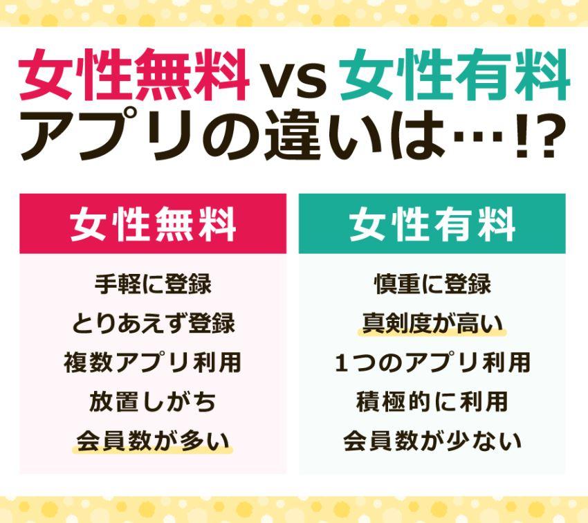女性無料vs女性有料アプリの違いは…!?
