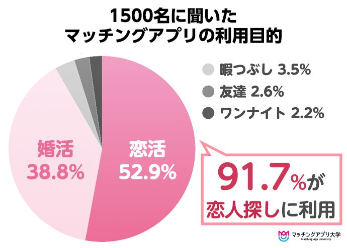 マッチングアプリ利用者に聞いた、アプリの利用目的グラフ(恋人探しが9割)