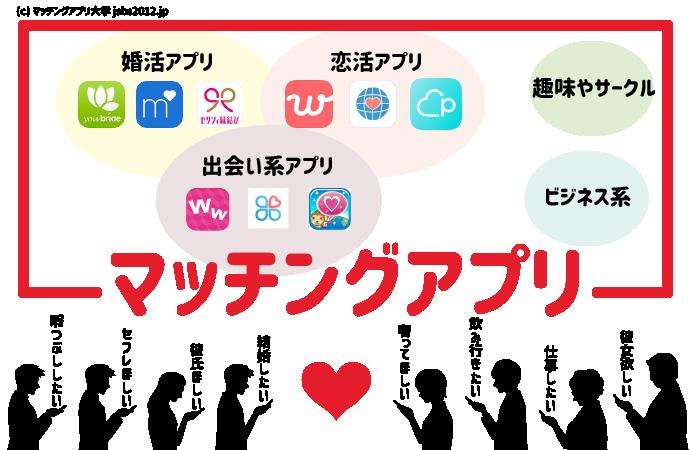 マッチングアプリの種類を解説した図