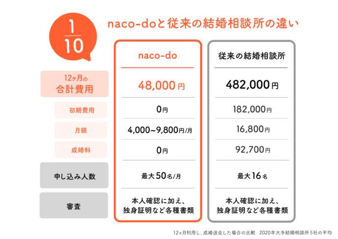 オンラインの結婚相談所naco-doの利用料金について