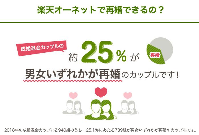 楽天オーネットの再婚率