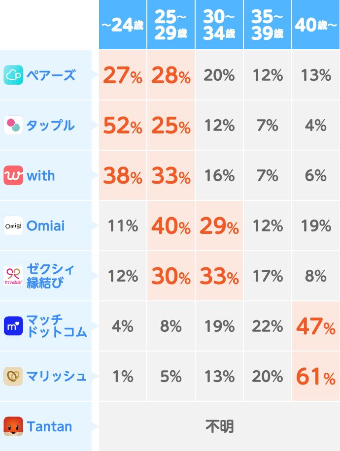 マッチングアプリ別【女性の年齢層】比較一覧表